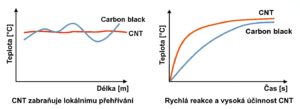 CNT graf